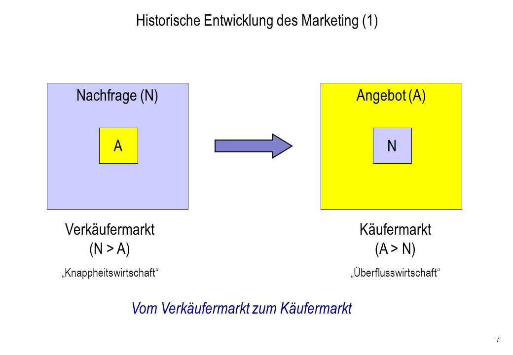 138 (Meffert: Marketing, 2000, S.