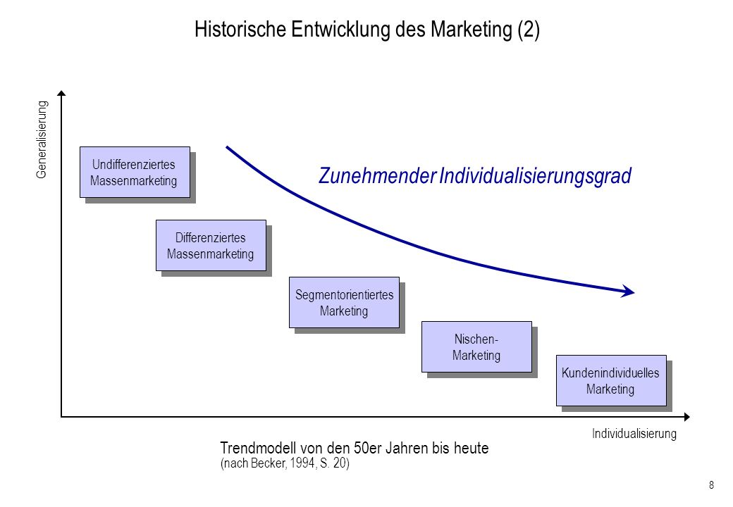109 Wettbewerbsstrategien nach Porter (Porter, M.E.: Wettbewerbsstrategie, 1997) Strategie-Optionen nach Porter (1) Differenzierungs- strategie (Qualitätsführerschaft) Aggressive Preisstrategie (Kostenführerschaft) Art des Wettbewerbsvorteils Grad der Marktabdeckung Produkt-Segment- Spezialisierung Niedrigpreis- strategie Gesamt- markt LeistungsvorteilKostenvorteil Teilmarkt Konzentration auf Schwerpunkte