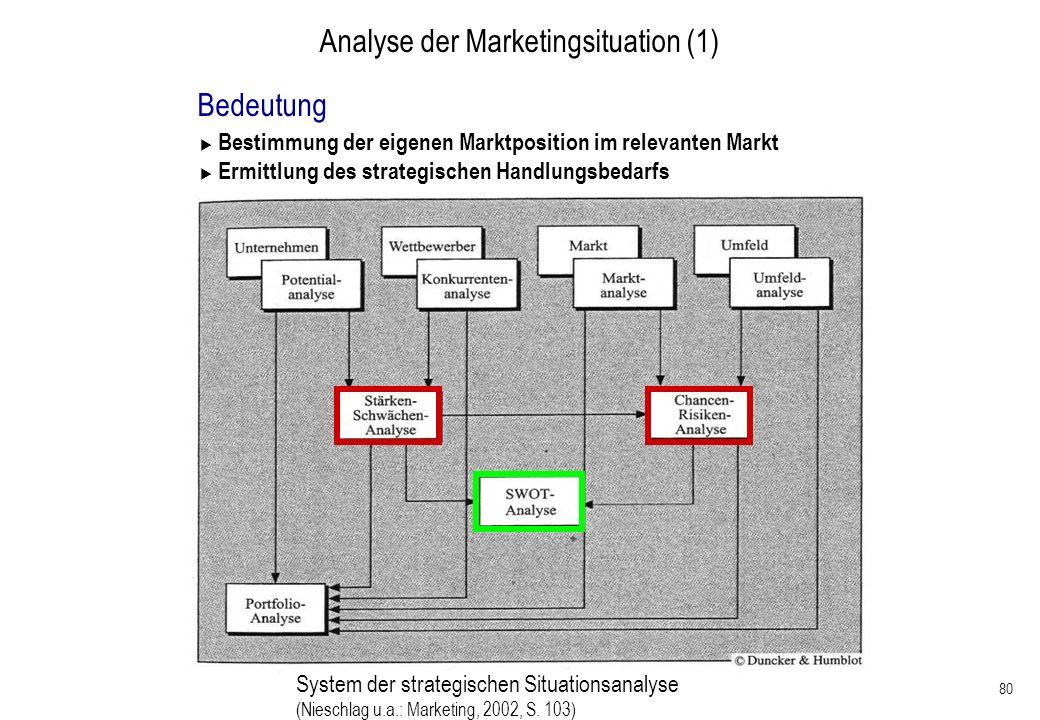 80 Analyse der Marketingsituation (1) Bedeutung Bestimmung der eigenen Marktposition im relevanten Markt Ermittlung des strategischen Handlungsbedarfs