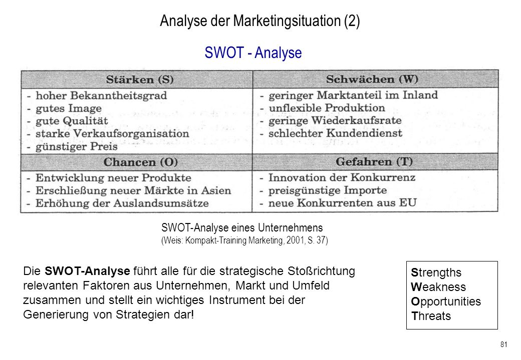 81 Analyse der Marketingsituation (2) SWOT-Analyse eines Unternehmens (Weis: Kompakt-Training Marketing, 2001, S. 37) SWOT - Analyse Die SWOT-Analyse