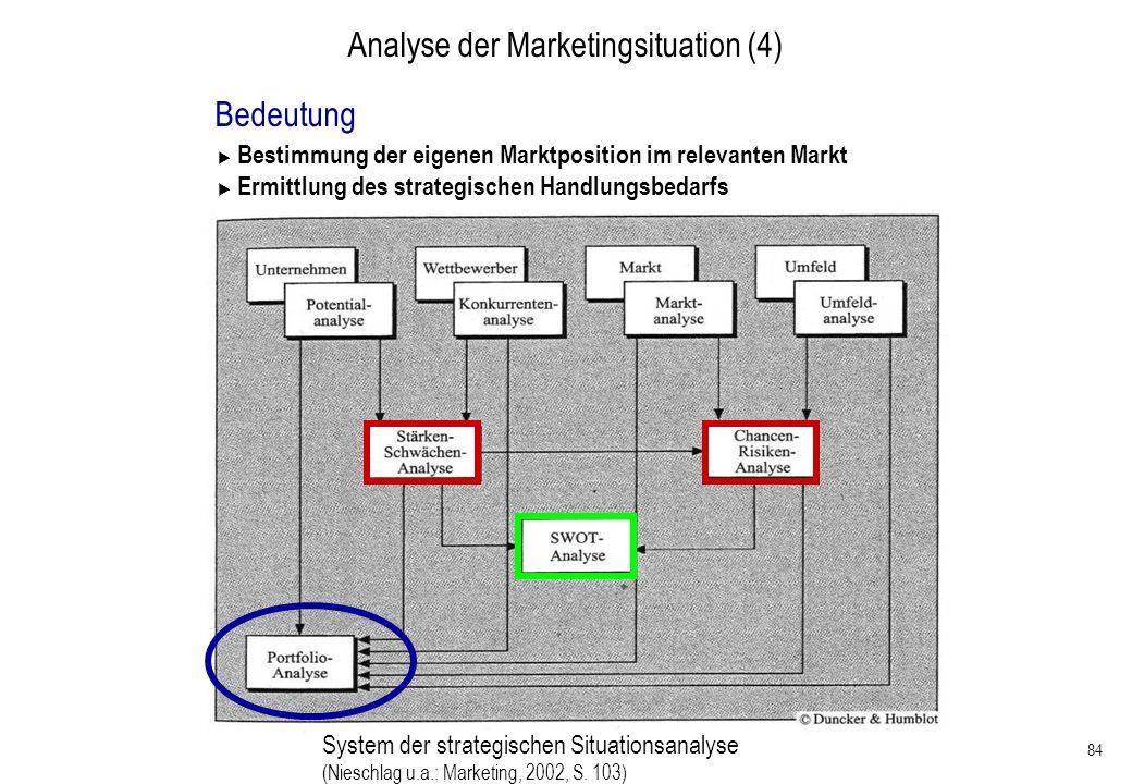 84 Analyse der Marketingsituation (4) Bedeutung Bestimmung der eigenen Marktposition im relevanten Markt Ermittlung des strategischen Handlungsbedarfs