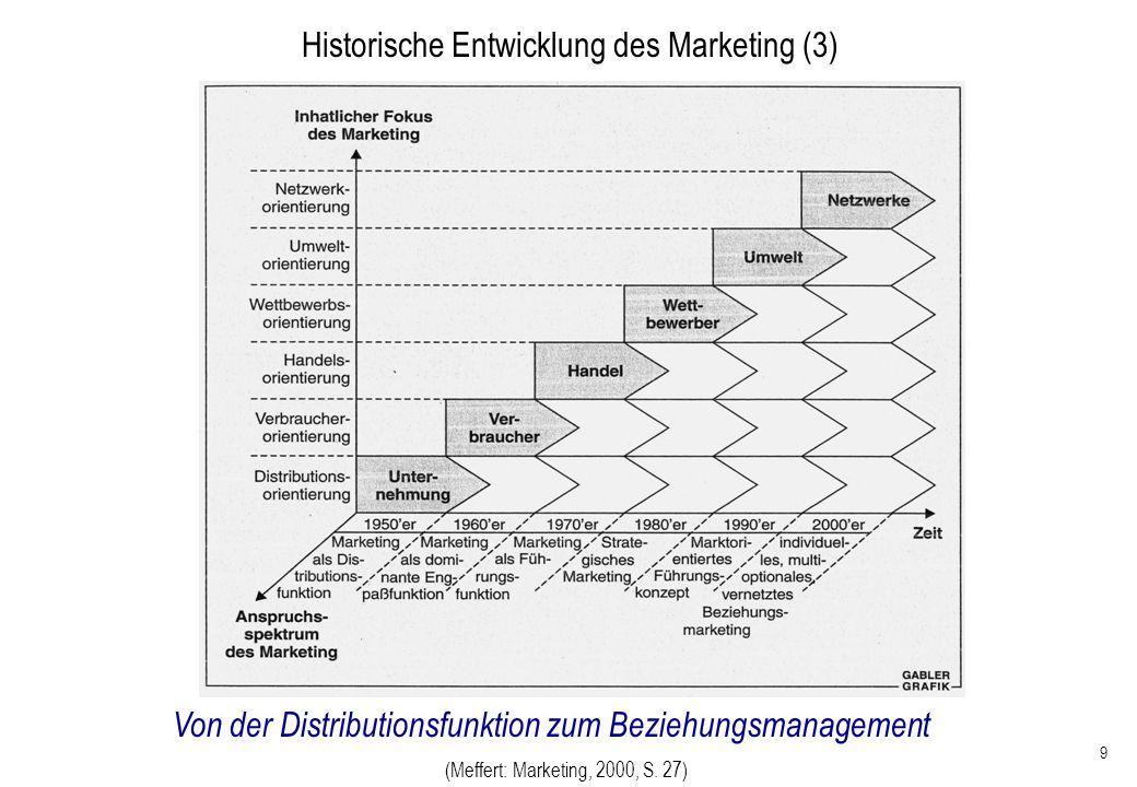 9 Von der Distributionsfunktion zum Beziehungsmanagement Historische Entwicklung des Marketing (3) (Meffert: Marketing, 2000, S. 27)