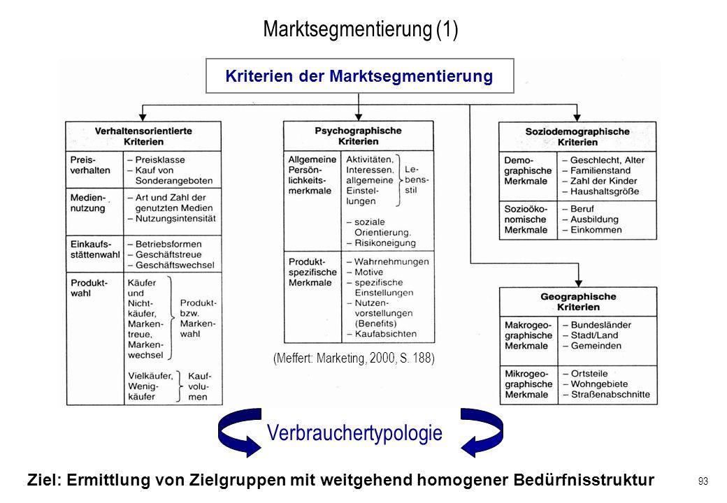 93 Marktsegmentierung (1) Ziel: Ermittlung von Zielgruppen mit weitgehend homogener Bedürfnisstruktur (Meffert: Marketing, 2000, S. 188) Kriterien der