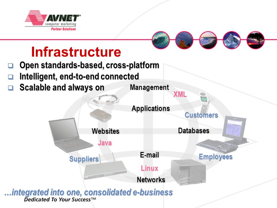 Infrastructure …integrated into one, consolidated e-business Databases E-mail Websites Networks Management Applications Employees Customers Suppliers Open standards-based, cross-platform Open standards-based, cross-platform Intelligent, end-to-end connected Intelligent, end-to-end connected Scalable and always on Scalable and always on Java XML Linux