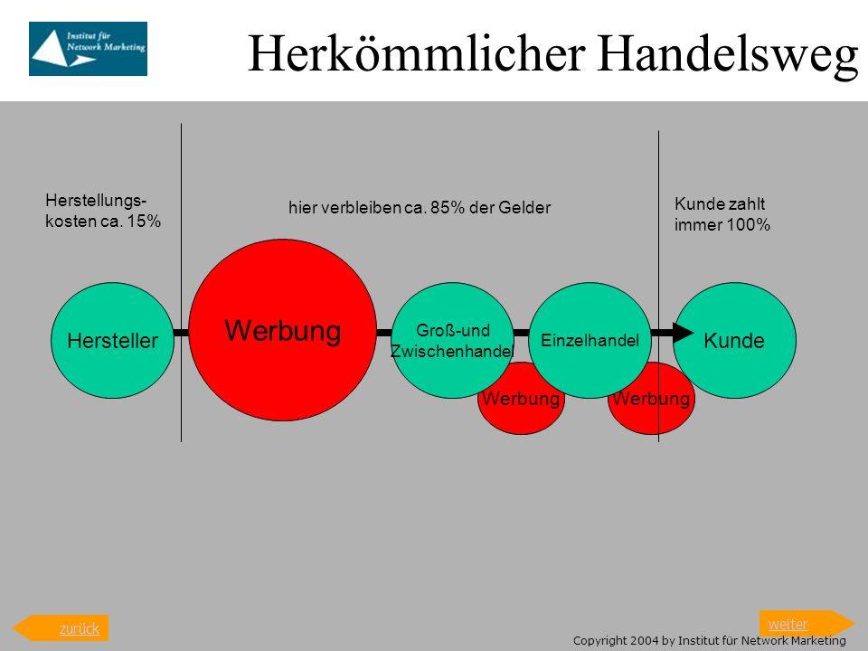 Herkömmlicher Handelsweg HerstellerKunde Werbung Groß-und Zwischenhandel Einzelhandel Herstellungs- kosten ca. 15% hier verbleiben ca. 85% der Gelder