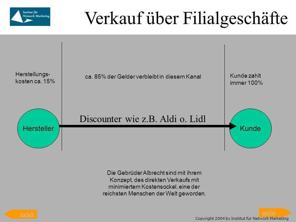 HerstellerKunde Herstellungs- kosten ca. 15% ca. 85% der Gelder verbleibt in diesem Kanal Kunde zahlt immer 100% Die Gebrüder Albrecht sind mit ihrem