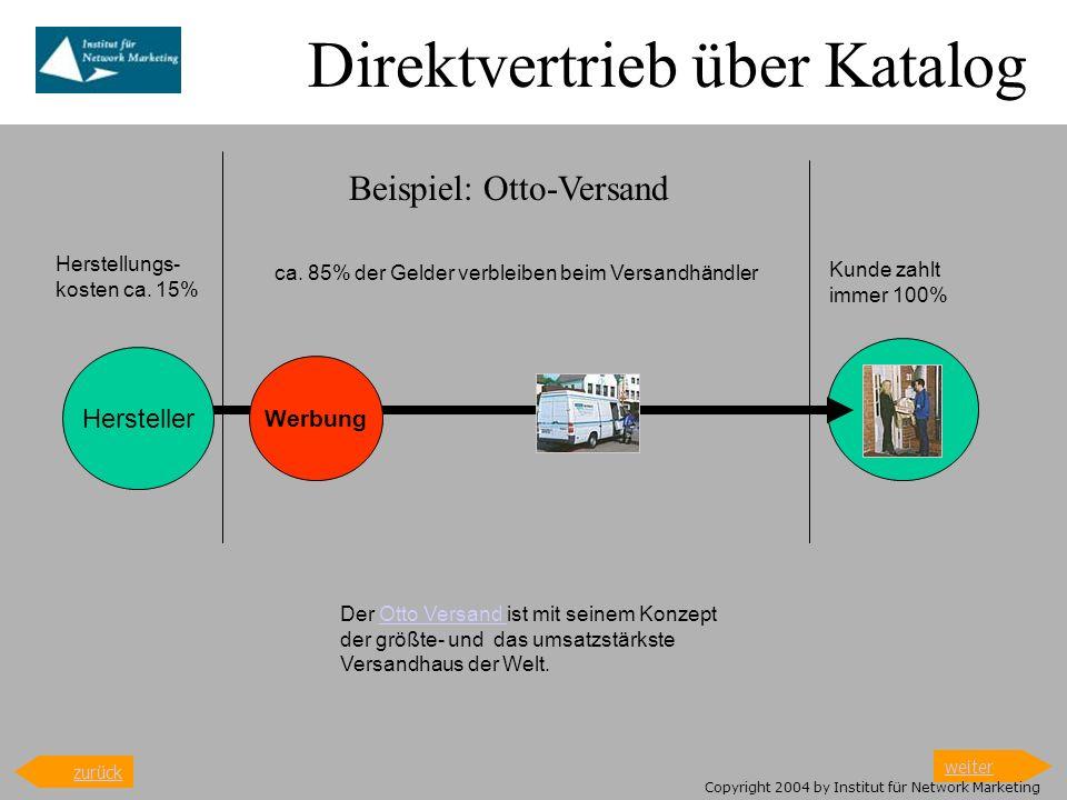 Direktvertrieb über Katalog Hersteller Herstellungs- kosten ca. 15% ca. 85% der Gelder verbleiben beim Versandhändler Kunde zahlt immer 100% Der Otto