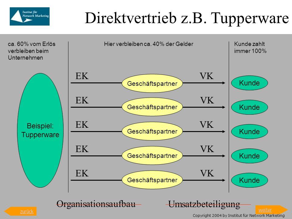 Network Marketing HerstellerKunde Geschäftspartner Network Marketing Produktions- und Infrastrukturkosten bei ca.40%, daher u.a.