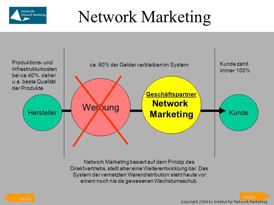 Aufbau: Network Marketing Kunde Geschäftspartner ca.60% des Geldes verbleibt hier und wird über mindestens 5 Stufen o.