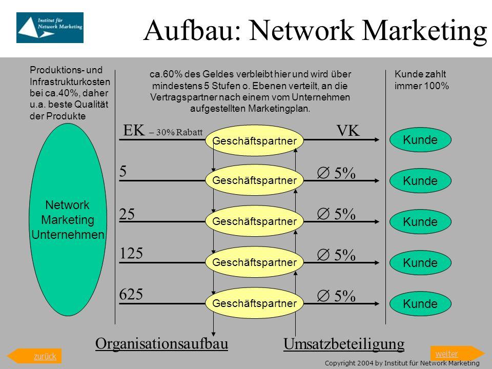 Aufbau: Network Marketing Kunde Geschäftspartner ca.60% des Geldes verbleibt hier und wird über mindestens 5 Stufen o. Ebenen verteilt, an die Vertrag