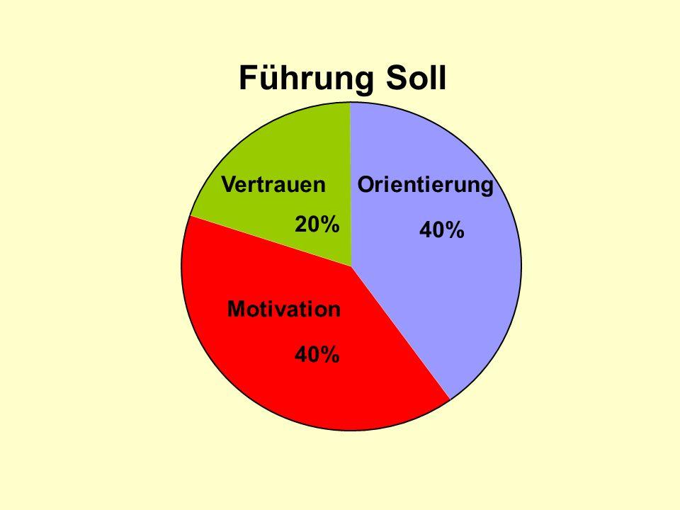 Führung Soll Orientierung 40% Motivation 40% Vertrauen 20%