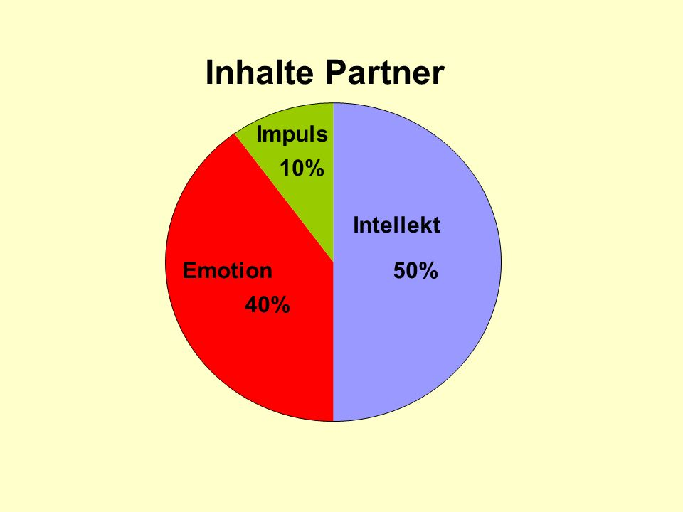 Inhalte Partner Intellekt 50%Emotion 40% Impuls 10%