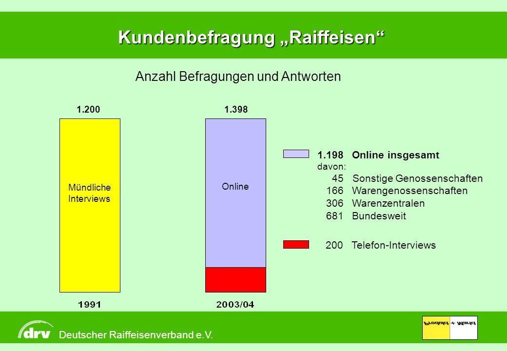 Deutscher Raiffeisenverband e.V. Produkt + Markt Kundenbefragung Raiffeisen Deutscher Raiffeisenverband e.V. 1.198 Online insgesamt davon: 45 Sonstige