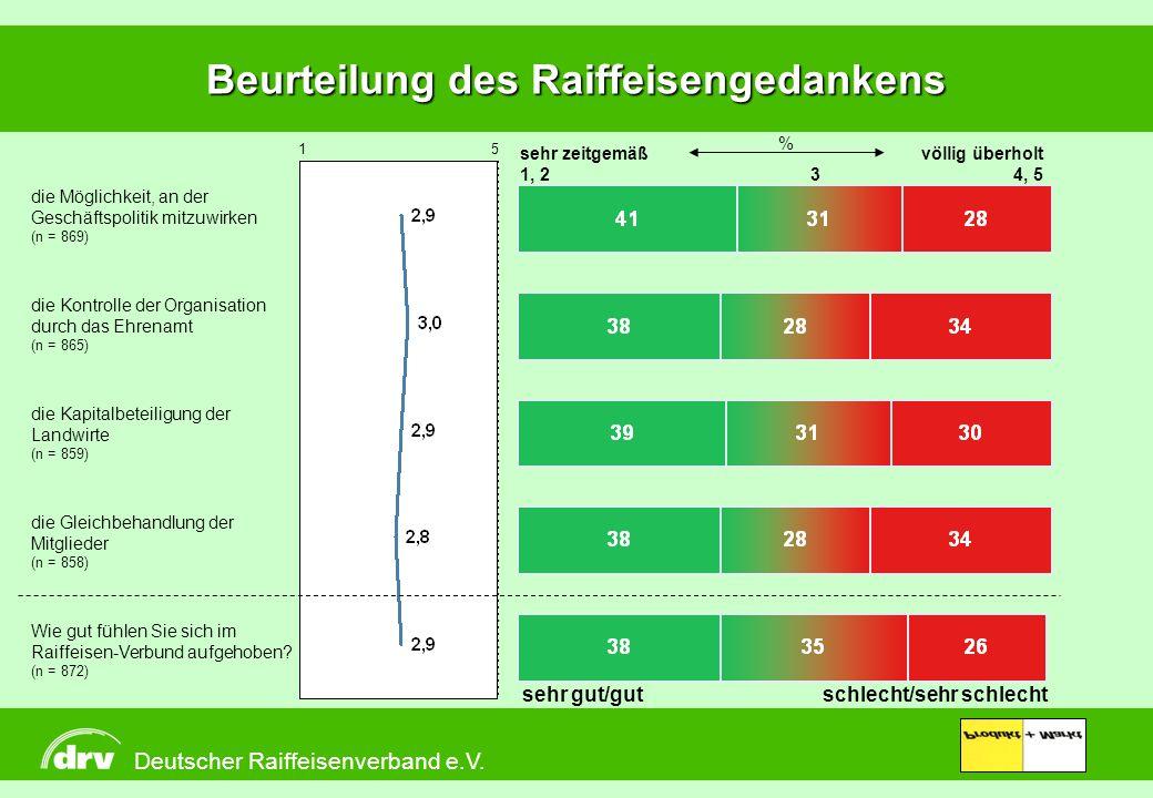 Deutscher Raiffeisenverband e.V. Produkt + Markt Beurteilung des Raiffeisengedankens sehr zeitgemäß 1, 23 völlig überholt 4, 5 % die Möglichkeit, an d