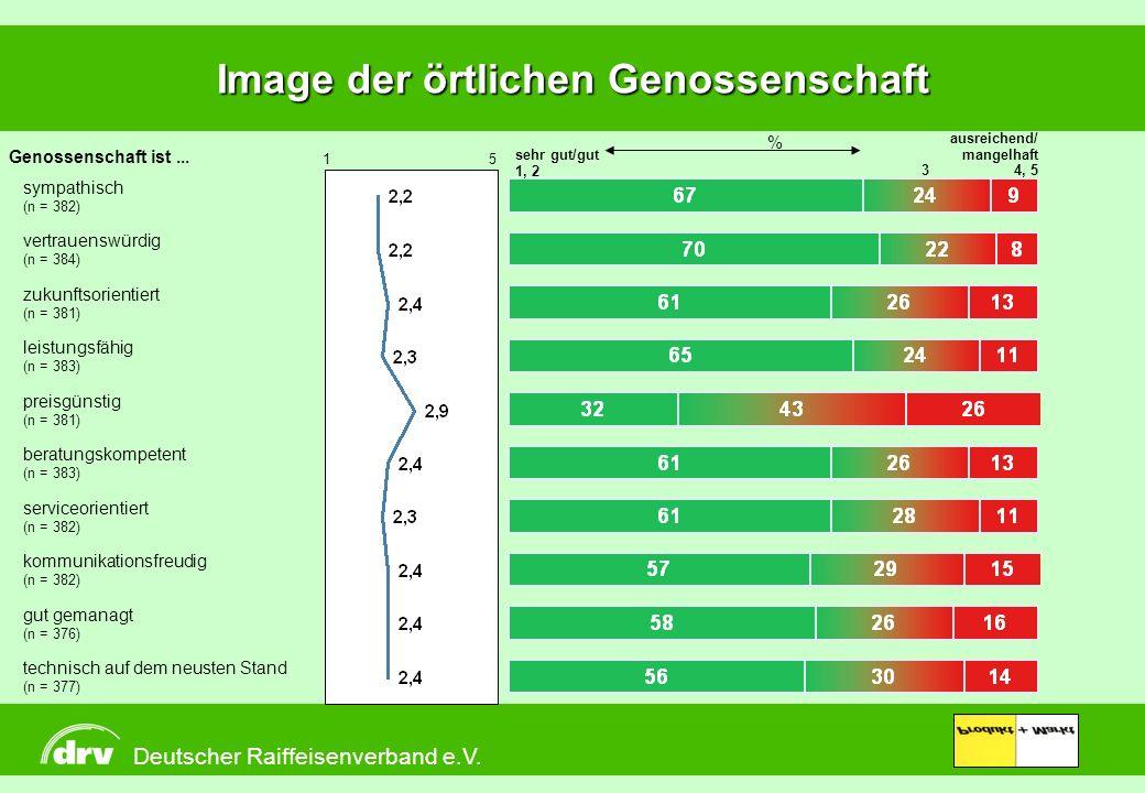 Produkt + Markt Image der örtlichen Genossenschaft sehr gut/gut 1, 23 ausreichend/ mangelhaft 4, 5 sympathisch (n = 382) leistungsfähig (n = 383) zuku