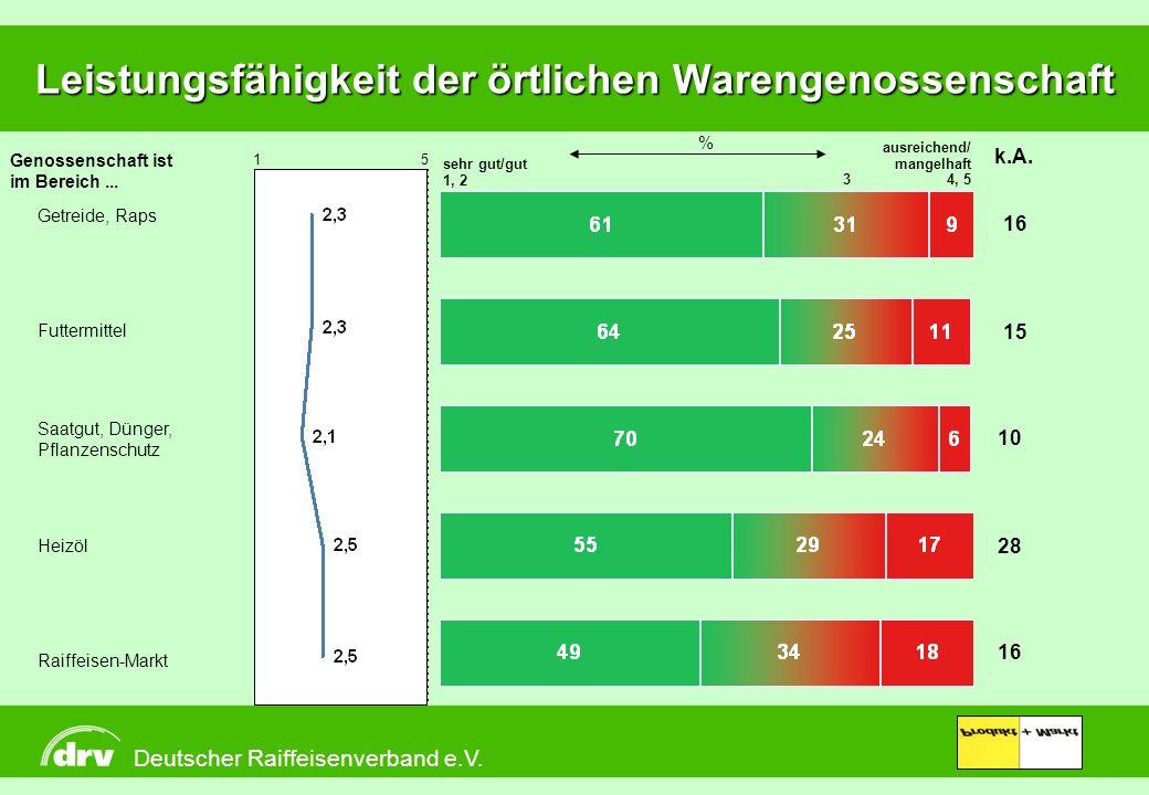 Produkt + Markt Leistungsfähigkeit der örtlichen Warengenossenschaft sehr gut/gut 1, 23 ausreichend/ mangelhaft 4, 5 Getreide, Raps Raiffeisen-Markt H