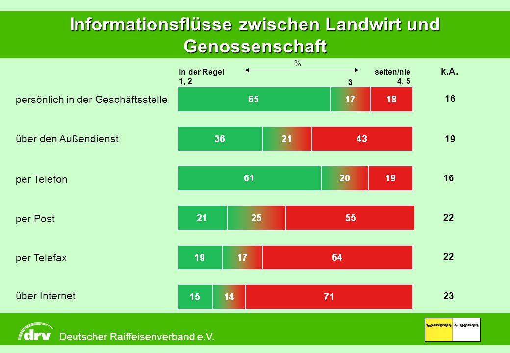 Produkt + Markt Informationsflüsse zwischen Landwirt und Genossenschaft in der Regel 1, 2 3 selten/nie 4, 5 persönlich in der Geschäftsstelle per Tele