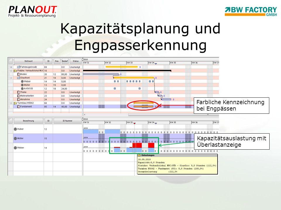 Kapazitätsplanung und Engpasserkennung Farbliche Kennzeichnung bei Engpässen Kapazitätsauslastung mit Überlastanzeige