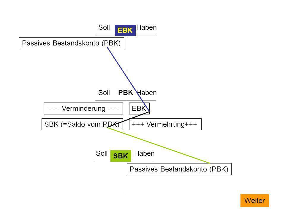 SollHaben SollHaben SollHaben EBK SBK Passives Bestandskonto (PBK) PBK EBK +++ Vermehrung+++ - - - Verminderung - - - SBK (=Saldo vom PBK) Passives Be