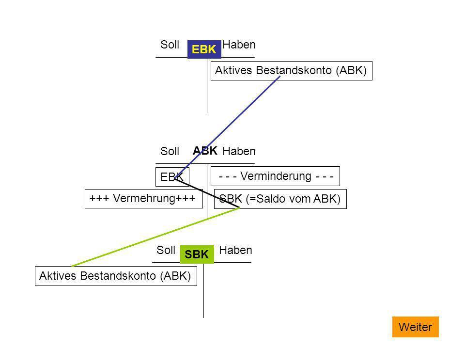 SollHaben SollHaben SollHaben EBK SBK Aktives Bestandskonto (ABK) ABK EBK +++ Vermehrung+++ - - - Verminderung - - - SBK (=Saldo vom ABK) Aktives Best
