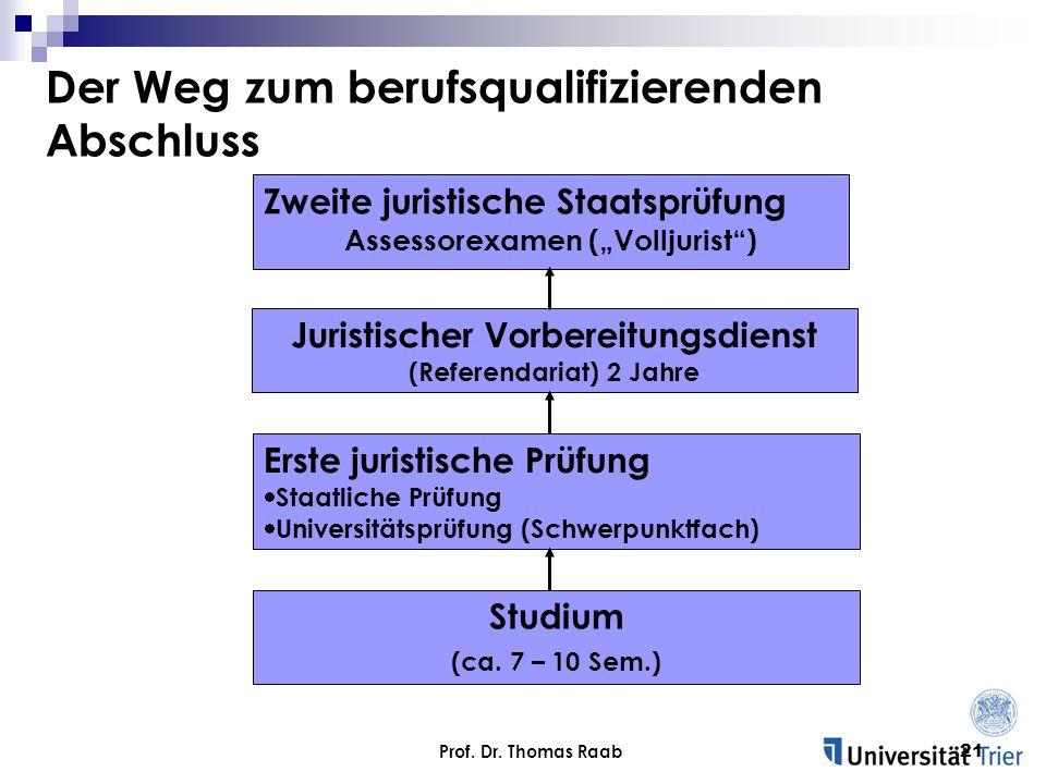 Prof. Dr. Thomas Raab21 Der Weg zum berufsqualifizierenden Abschluss Studium (ca. 7 – 10 Sem.) Juristischer Vorbereitungsdienst (Referendariat) 2 Jahr