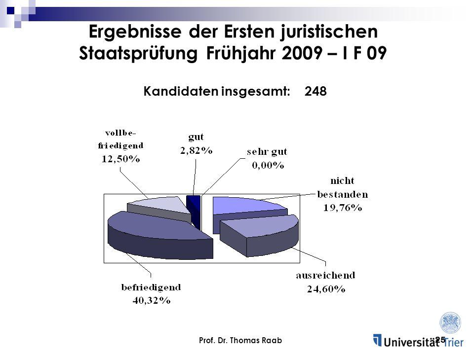 Prof. Dr. Thomas Raab25 Kandidaten insgesamt: 248 Ergebnisse der Ersten juristischen Staatsprüfung Frühjahr 2009 – I F 09