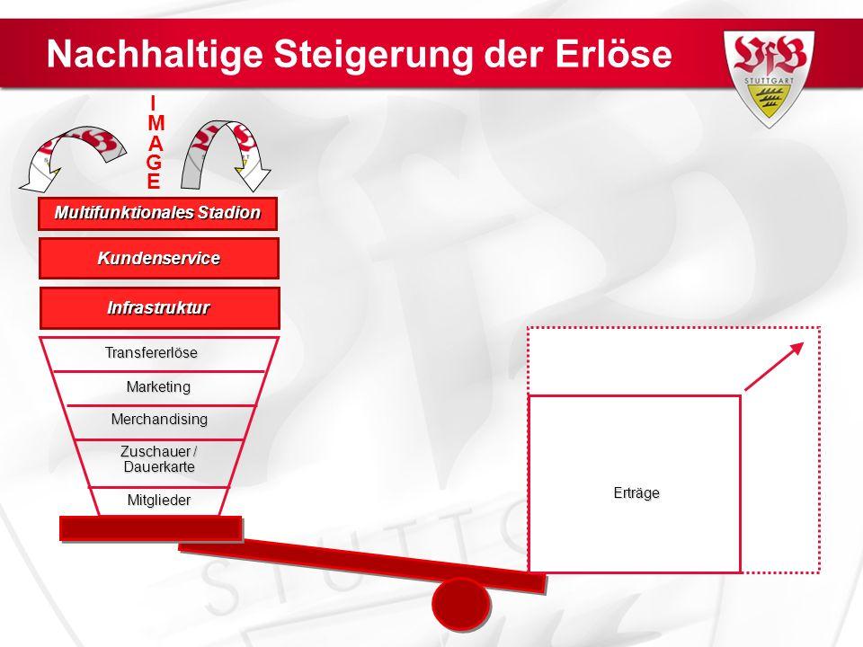 Nachhaltige Steigerung der Erlöse Mitglieder Marketing Merchandising Zuschauer / Dauerkarte Transfererlöse Infrastruktur.