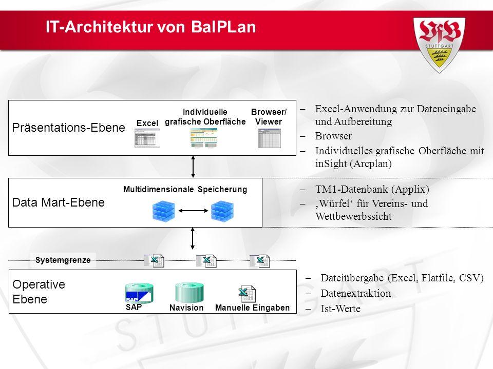 Präsentations-Ebene Data Mart-Ebene Excel Individuelle grafische Oberfläche Browser/ Viewer Multidimensionale Speicherung –TM1-Datenbank (Applix) –Würfel für Vereins- und Wettbewerbssicht –Excel-Anwendung zur Dateneingabe und Aufbereitung –Browser –Individuelles grafische Oberfläche mit inSight (Arcplan) IT-Architektur von BalPLan Operative Ebene SAP Navision Manuelle Eingaben Systemgrenze –Datenextraktion –Ist-Werte –Dateiübergabe (Excel, Flatfile, CSV)