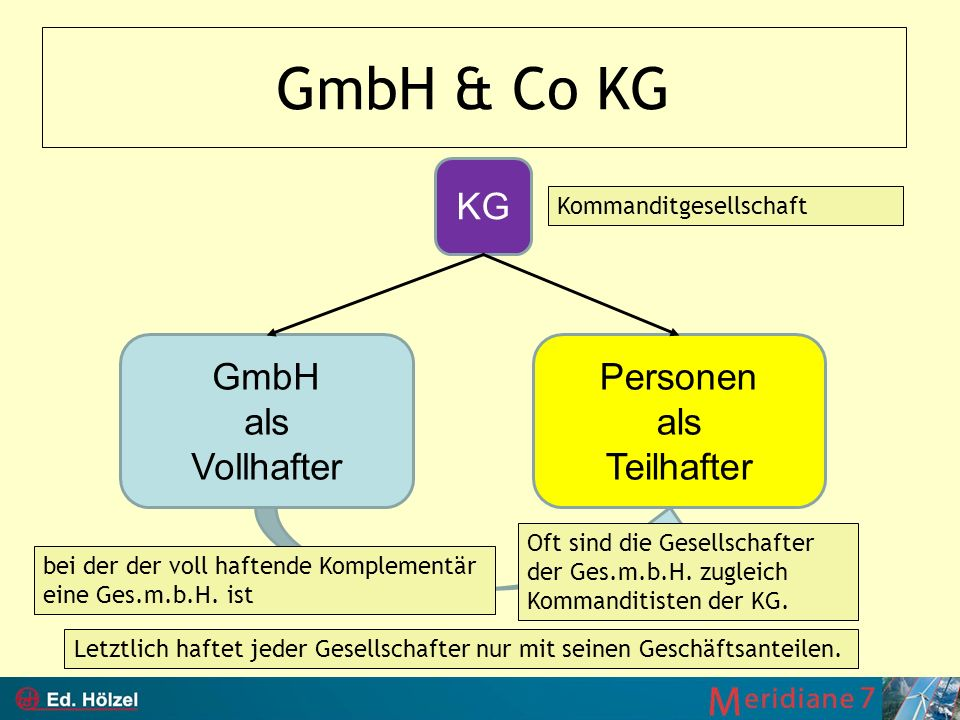 GmbH & Co KG KG GmbH als Vollhafter Personen als Teilhafter Kommanditgesellschaft bei der der voll haftende Komplementär eine Ges.m.b.H. ist Oft sind