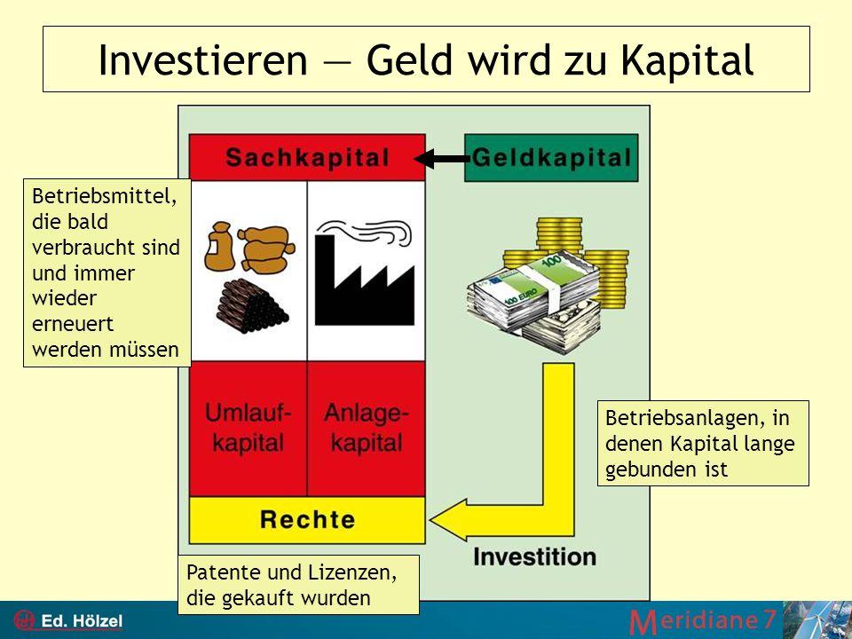 Investieren Geld wird zu Kapital Betriebsmittel, die bald verbraucht sind und immer wieder erneuert werden müssen Betriebsanlagen, in denen Kapital la