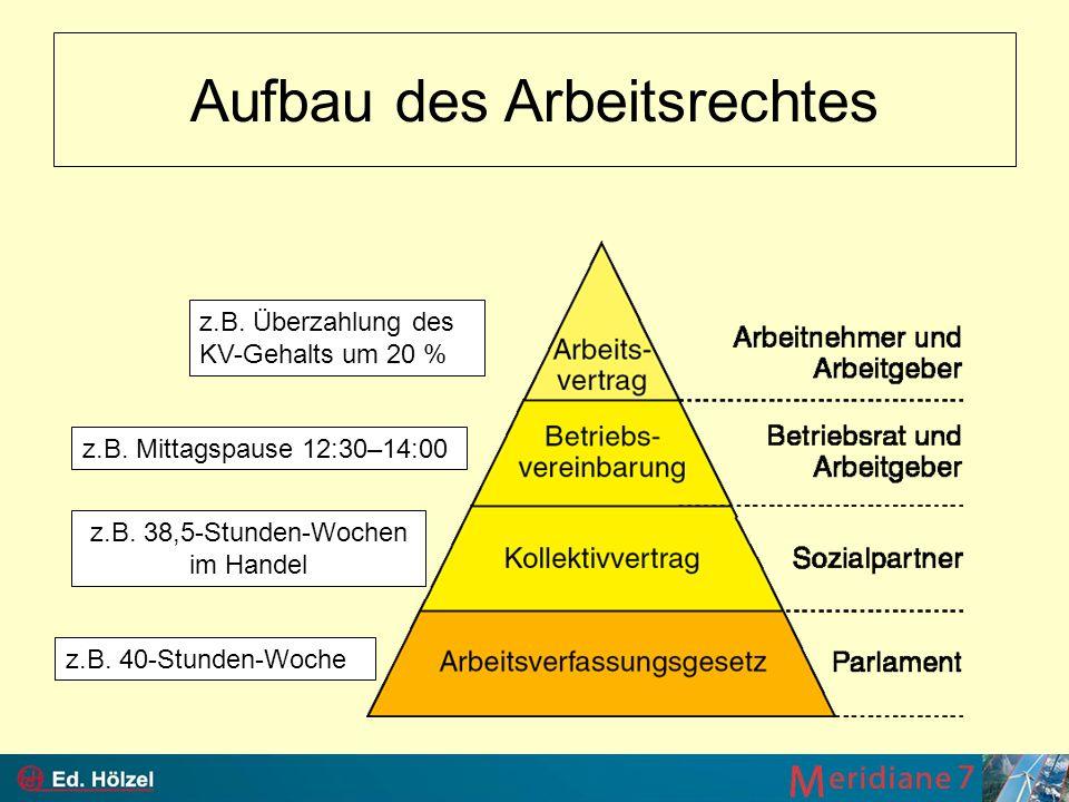 Betriebliche Leistungsbereiche Wertschöpfung BESCHAFFUNGSMARKT ABSATZ- MARKT