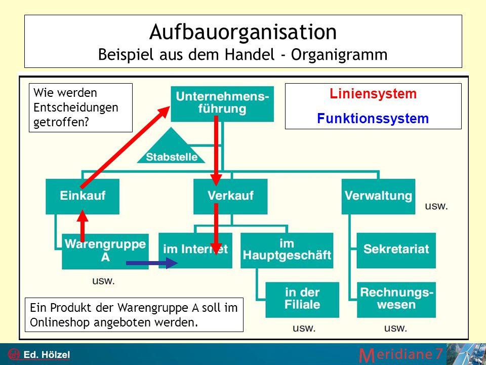 Aufbauorganisation Beispiel aus dem Handel - Organigramm Wie werden Entscheidungen getroffen? Liniensystem Funktionssystem Ein Produkt der Warengruppe