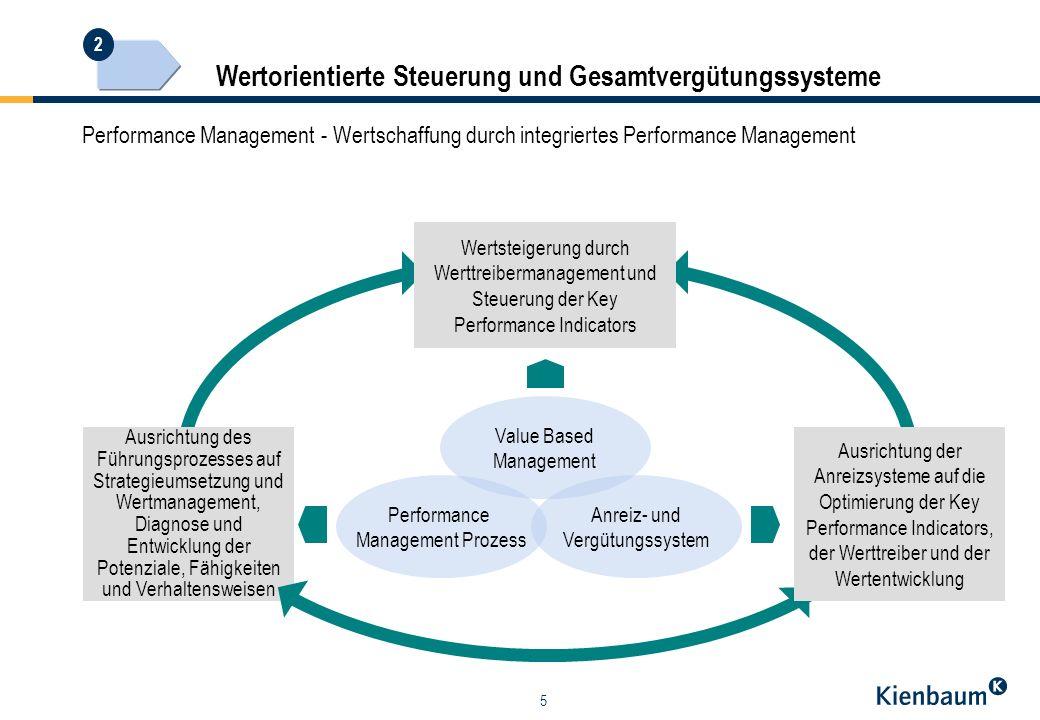 5 Wertorientierte Steuerung und Gesamtvergütungssysteme Performance Management - Wertschaffung durch integriertes Performance Management Ausrichtung des Führungsprozesses auf Strategieumsetzung und Wertmanagement, Diagnose und Entwicklung der Potenziale, Fähigkeiten und Verhaltensweisen Performance Management Prozess Anreiz- und Vergütungssystem Value Based Management Ausrichtung der Anreizsysteme auf die Optimierung der Key Performance Indicators, der Werttreiber und der Wertentwicklung Wertsteigerung durch Werttreibermanagement und Steuerung der Key Performance Indicators 2