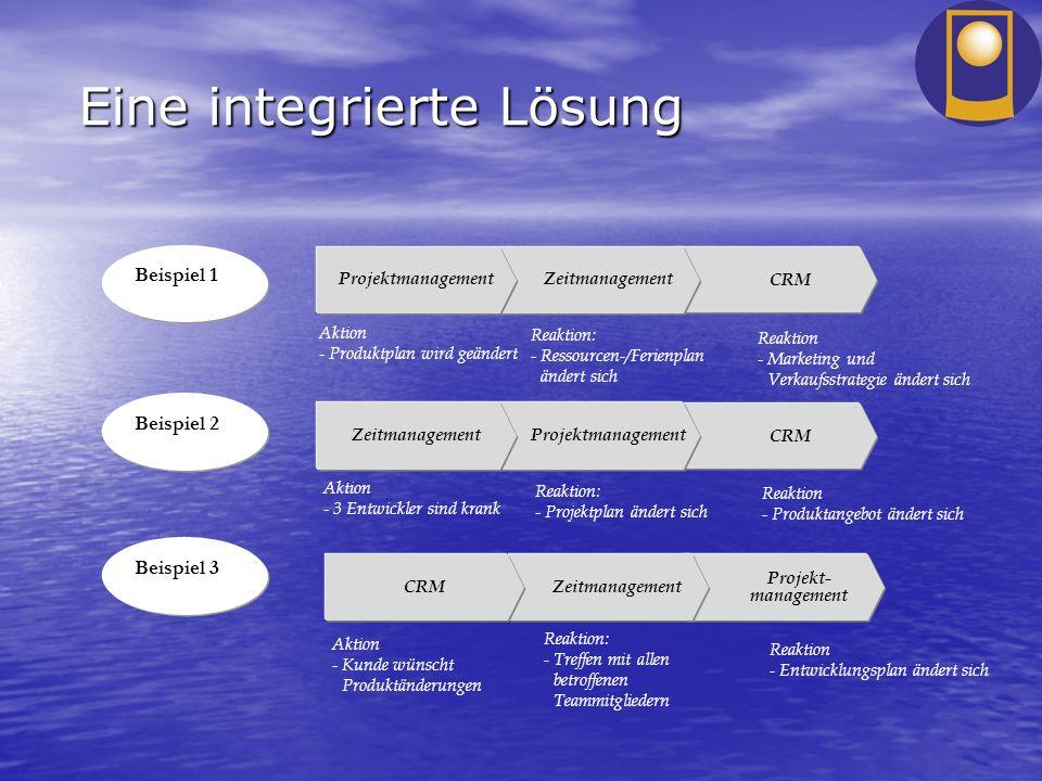 Eine integrierte Lösung CRM ZeitmanagementProjektmanagement Aktion - Produktplan wird geändert Reaktion: - Ressourcen-/Ferienplan ändert sich Reaktion