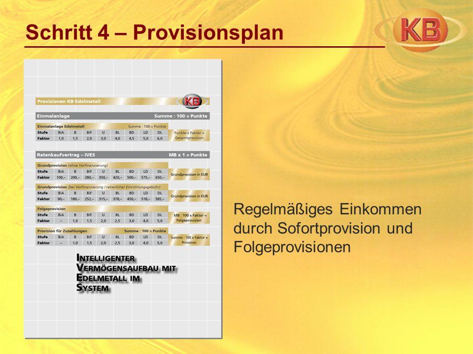 Regelmäßiges Einkommen durch Sofortprovision und Folgeprovisionen Schritt 4 – Provisionsplan