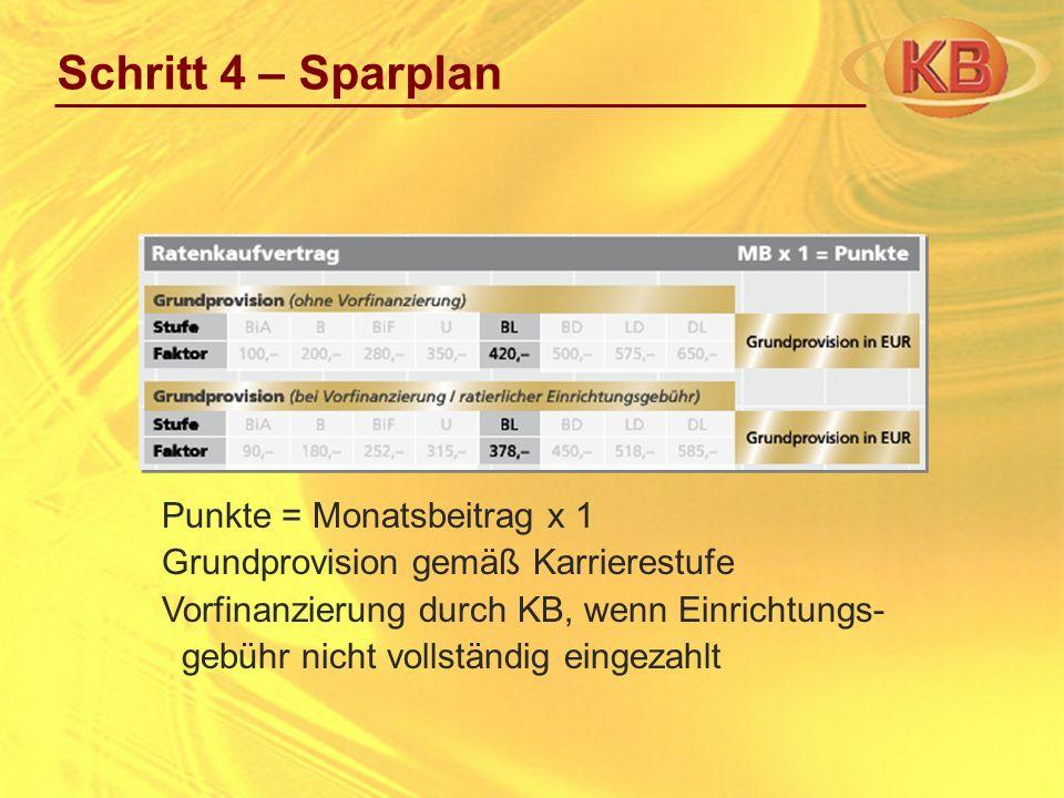Schritt 4 – Sparplan Punkte = Monatsbeitrag x 1 Grundprovision gemäß Karrierestufe Vorfinanzierung durch KB, wenn Einrichtungs- gebühr nicht vollständ