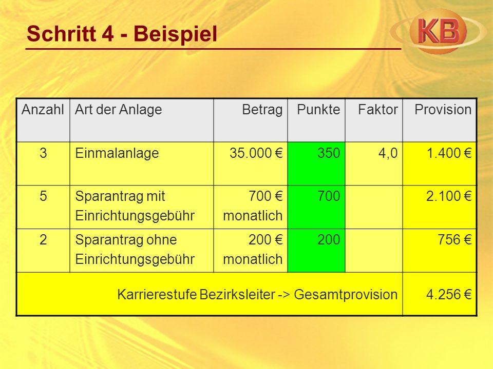 Schritt 4 - Beispiel AnzahlArt der AnlageBetragPunkteFaktorProvision 3Einmalanlage35.000 3504,01.400 5Sparantrag mit Einrichtungsgebühr 700 monatlich