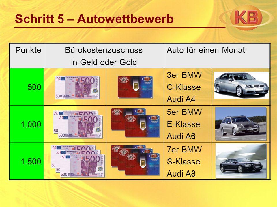 Schritt 5 – Autowettbewerb PunkteBürokostenzuschuss in Geld oder Gold Auto für einen Monat 500 3er BMW C-Klasse Audi A4 1.000 5er BMW E-Klasse Audi A6