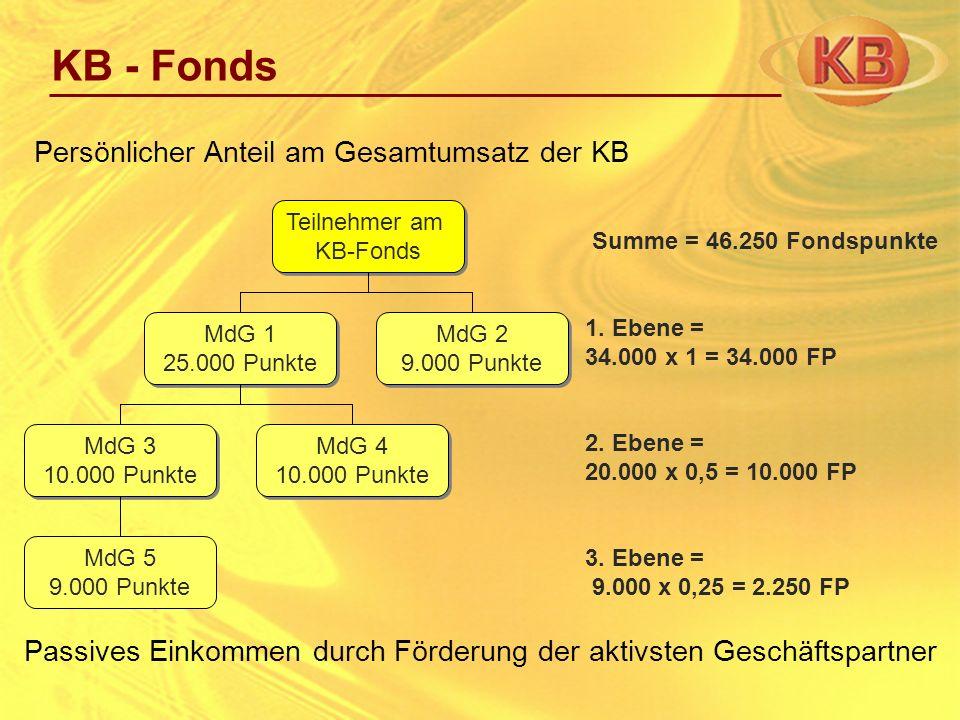 KB - Fonds Teilnehmer am KB-Fonds Teilnehmer am KB-Fonds MdG 2 9.000 Punkte MdG 2 9.000 Punkte MdG 3 10.000 Punkte MdG 3 10.000 Punkte MdG 1 25.000 Pu