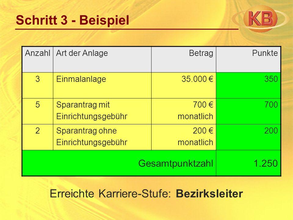 Schritt 3 - Beispiel AnzahlArt der AnlageBetragPunkte 3Einmalanlage35.000 350 5Sparantrag mit Einrichtungsgebühr 700 monatlich 700 2Sparantrag ohne Ei