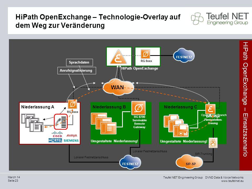 Teufel NET Engineering Group DVND Data & Voice Networks www.teufelnet.eu Seite 23 March 14 HiPath OpenExchange – Technologie-Overlay auf dem Weg zur V