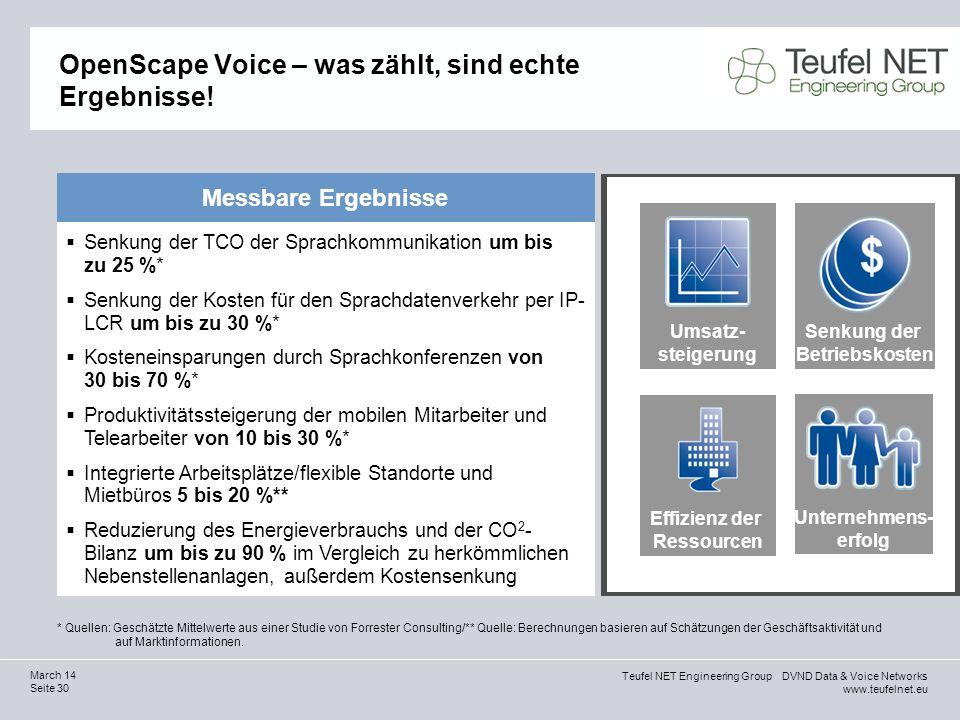 Teufel NET Engineering Group DVND Data & Voice Networks www.teufelnet.eu Seite 30 March 14 OpenScape Voice – was zählt, sind echte Ergebnisse! Messbar
