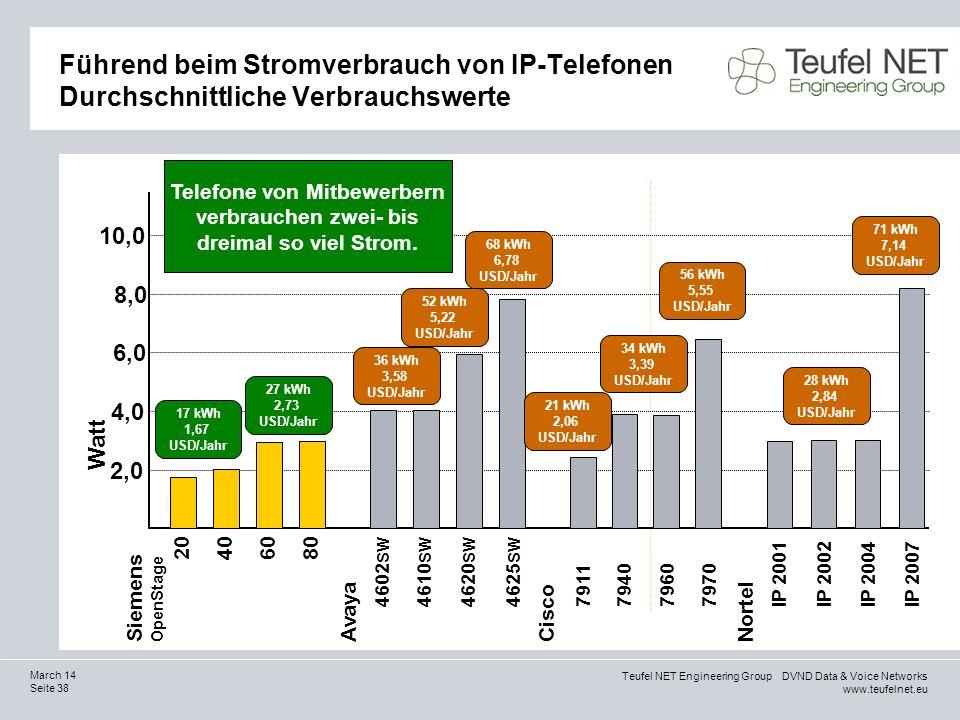 Teufel NET Engineering Group DVND Data & Voice Networks www.teufelnet.eu Seite 38 March 14 Führend beim Stromverbrauch von IP-Telefonen Durchschnittli