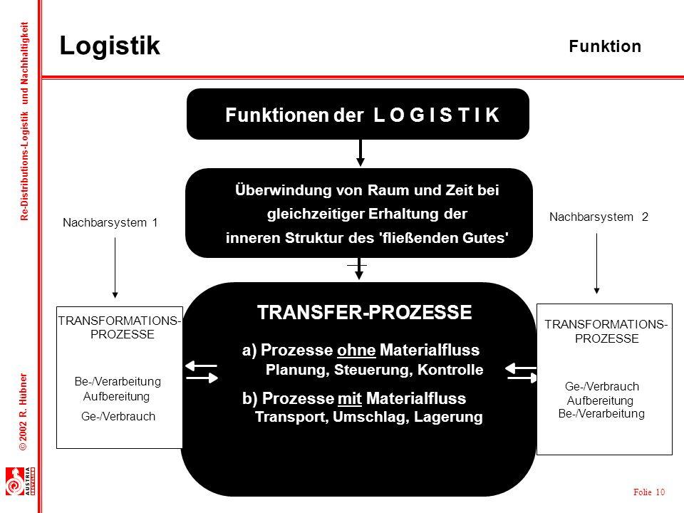 Folie 10 © 2002 R. Hübner Re-Distributions-Logistik und Nachhaltigkeit Nachbarsystem 1 Nachbarsystem 2 Funktionen der L O G I S T I K TRANSFORMATIONS-