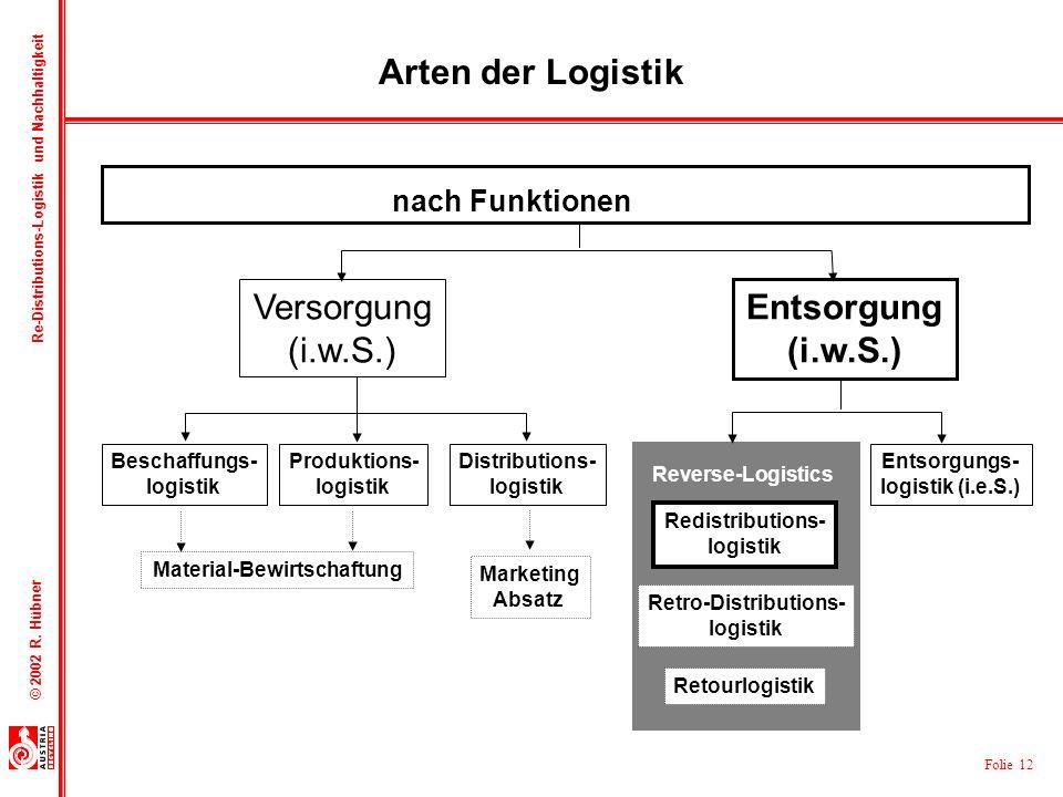 Folie 12 © 2002 R. Hübner Re-Distributions-Logistik und Nachhaltigkeit Versorgung (i.w.S.) Entsorgung (i.w.S.) Beschaffungs- logistik Produktions- log