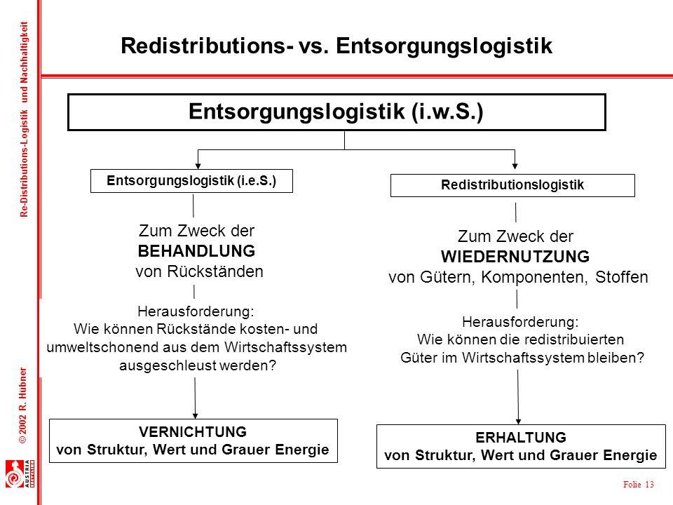 Folie 13 © 2002 R. Hübner Re-Distributions-Logistik und Nachhaltigkeit Redistributions- vs. Entsorgungslogistik Entsorgungslogistik (i.w.S.) Redistrib
