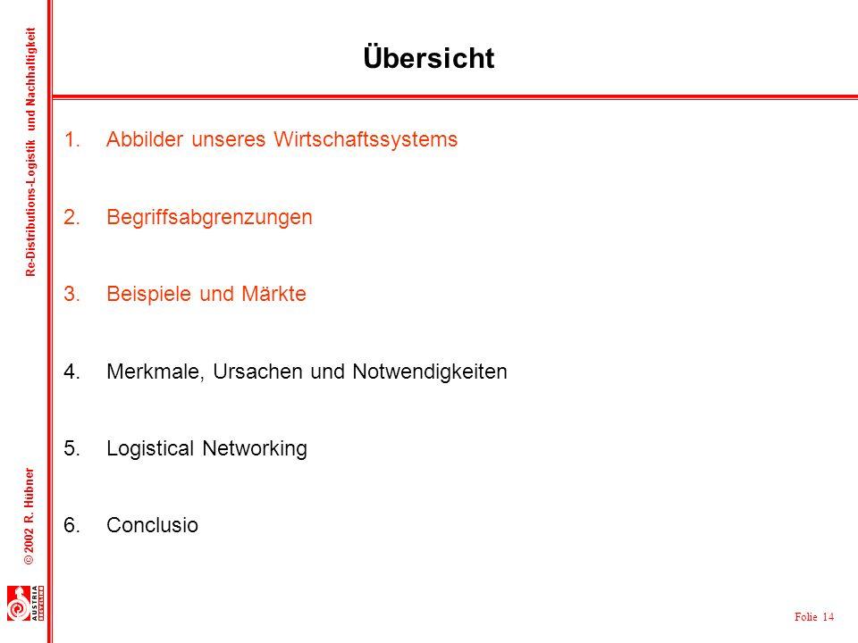 Folie 14 © 2002 R. Hübner Re-Distributions-Logistik und Nachhaltigkeit Übersicht 1.Abbilder unseres Wirtschaftssystems 2.Begriffsabgrenzungen 3.Beispi