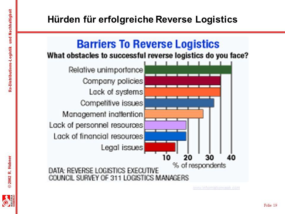 Folie 19 © 2002 R. Hübner Re-Distributions-Logistik und Nachhaltigkeit Hürden für erfolgreiche Reverse Logistics www.informationweek.com