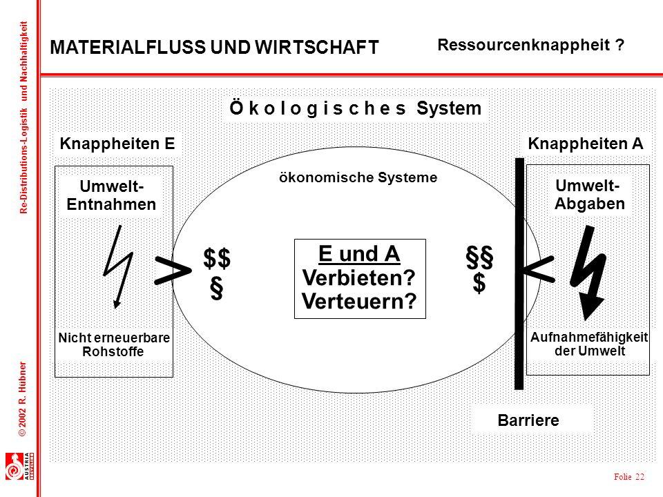 Folie 22 © 2002 R. Hübner Re-Distributions-Logistik und Nachhaltigkeit Ressourcenknappheit ? Knappheiten A Aufnahmefähigkeit der Umwelt Nicht erneuerb