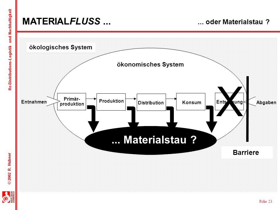 Folie 23 © 2002 R. Hübner Re-Distributions-Logistik und Nachhaltigkeit Abgaben Entnahmen Primär- produktion Distribution Konsum Entsorgung Produktion